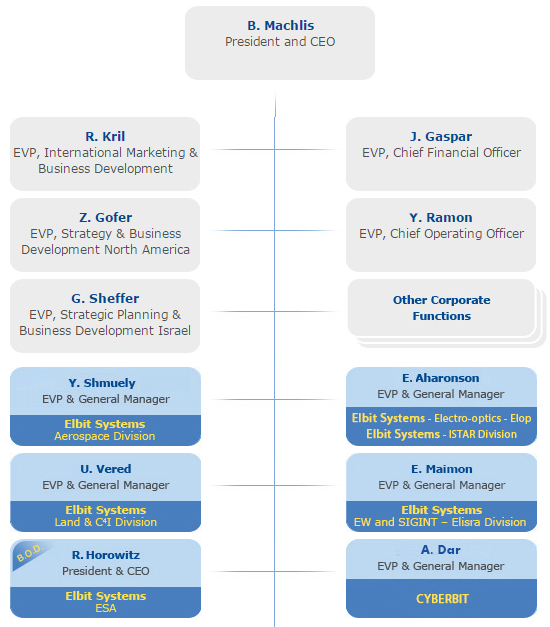 Organization Chart  Elbit Systems